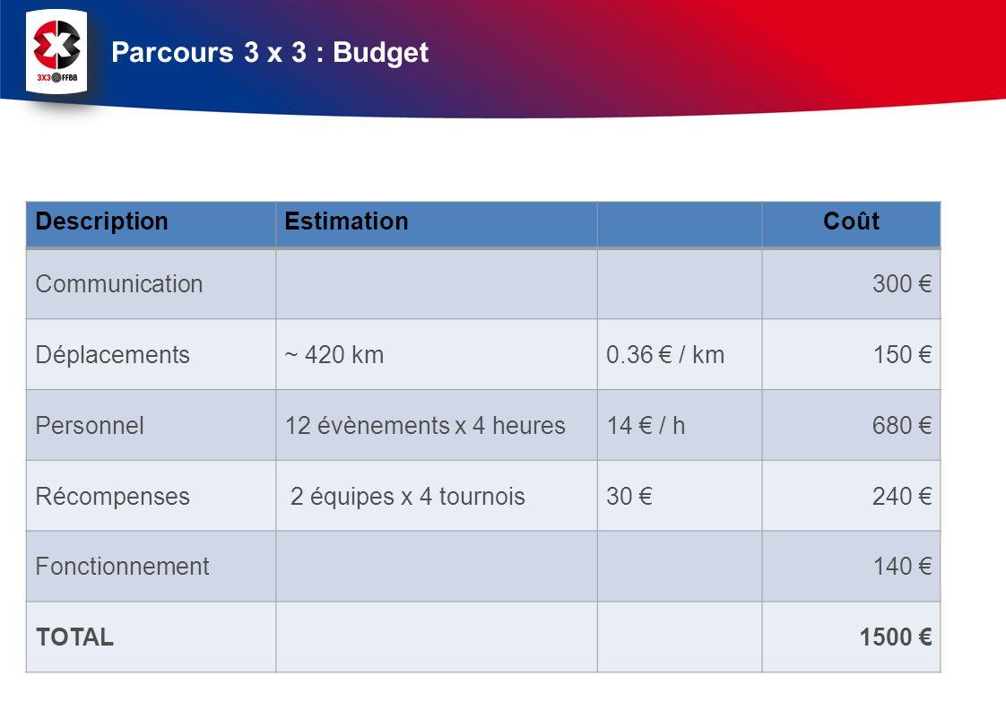 Parcours 3 x 3 : Budget DescriptionEstimationCoût Communication300 Déplacements~ 420 km0.36 / km150 Personnel12 évènements x 4 heures14 / h680 Récompenses 2 équipes x 4 tournois30 240 Fonctionnement140 TOTAL1500