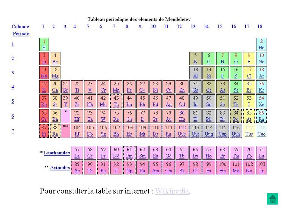 Pour consulter la table sur internet : Wikipedia.Wikipedia