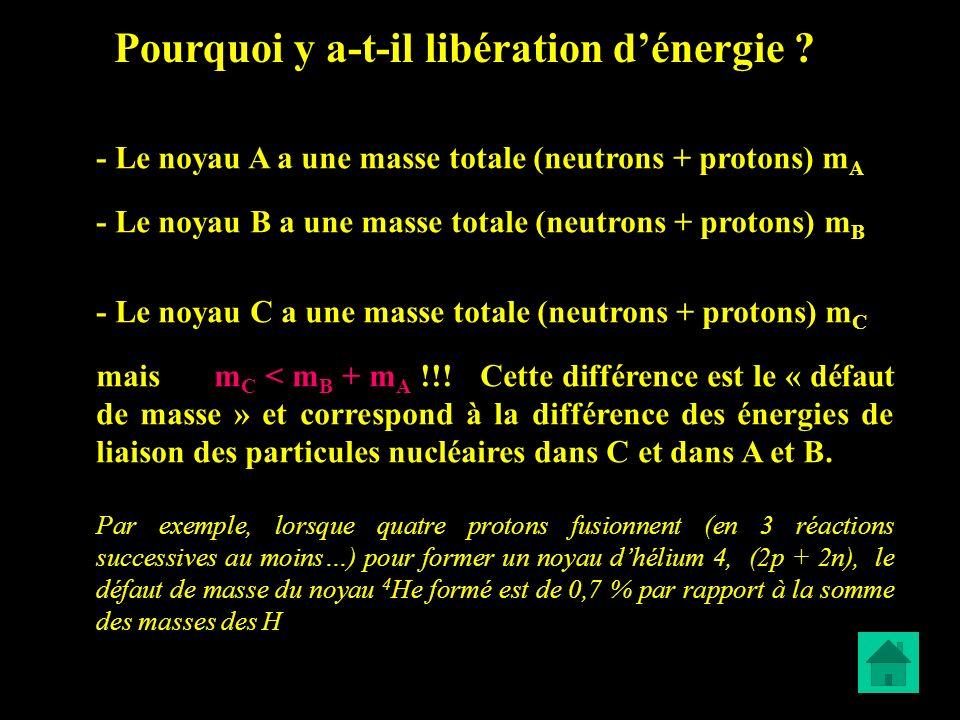 Pourquoi y a-t-il libération dénergie ? - Le noyau A a une masse totale (neutrons + protons) m A - Le noyau B a une masse totale (neutrons + protons)