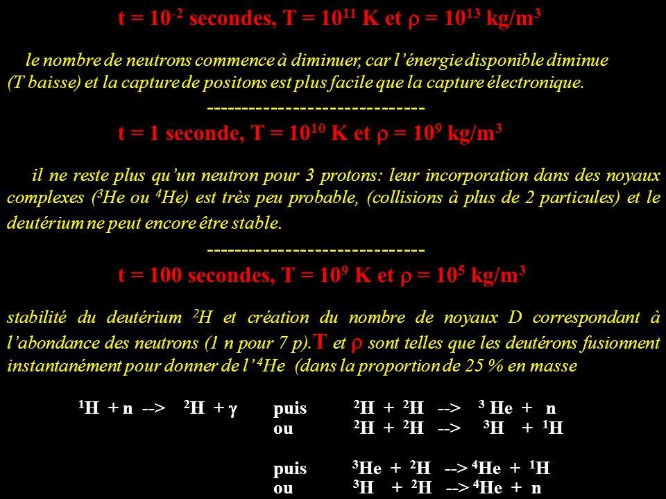t = 10 -2 secondes, T = 10 11 K et = 10 13 kg/m 3 le nombre de neutrons commence à diminuer, car lénergie disponible diminue (T baisse) et la capture