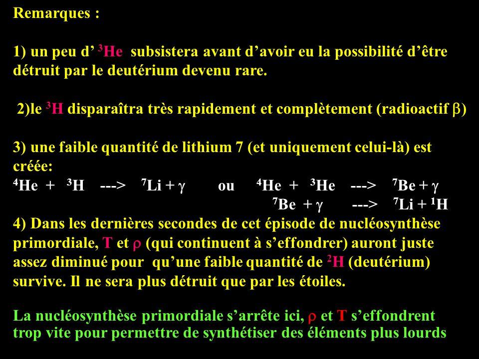Remarques : 1) un peu d 3 He subsistera avant davoir eu la possibilité dêtre détruit par le deutérium devenu rare. 2)le 3 H disparaîtra très rapidemen