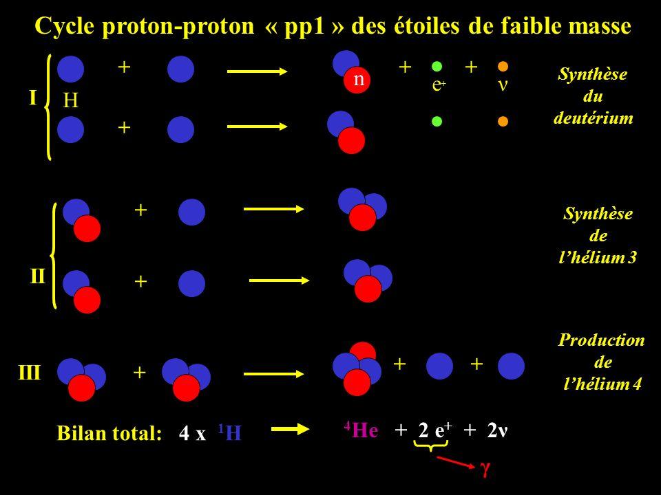 Cycle proton-proton « pp1 » des étoiles de faible masse III+ ++ Production de lhélium 4 II + + Synthèse de lhélium 3 I + + Synthèse du deutérium + e+e