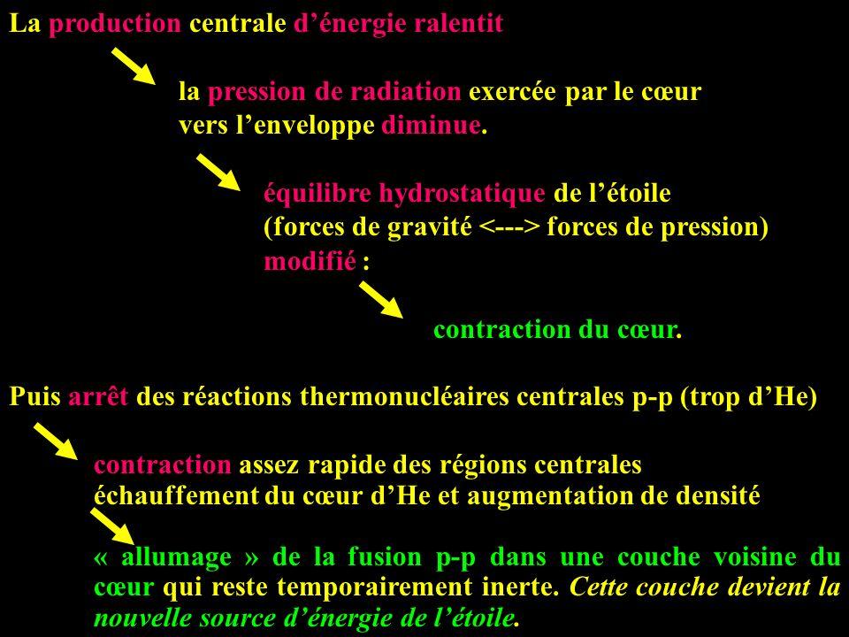 La production centrale dénergie ralentit la pression de radiation exercée par le cœur vers lenveloppe diminue. équilibre hydrostatique de létoile (for