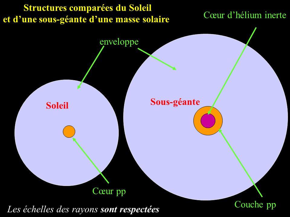 Cœur pp Cœur dhélium inerte Couche pp enveloppe Structures comparées du Soleil et dune sous-géante dune masse solaire Soleil Sous-géante Les échelles