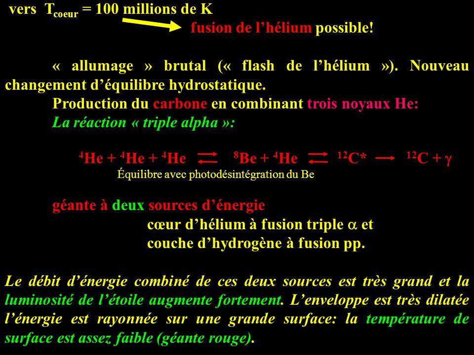 vers T coeur = 100 millions de K fusion de lhélium possible! « allumage » brutal (« flash de lhélium »). Nouveau changement déquilibre hydrostatique.