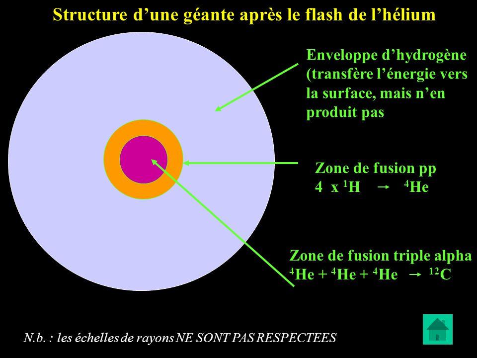 Zone de fusion triple alpha 4 He + 4 He + 4 He 12 C Zone de fusion pp 4 x 1 H 4 He Enveloppe dhydrogène (transfère lénergie vers la surface, mais nen
