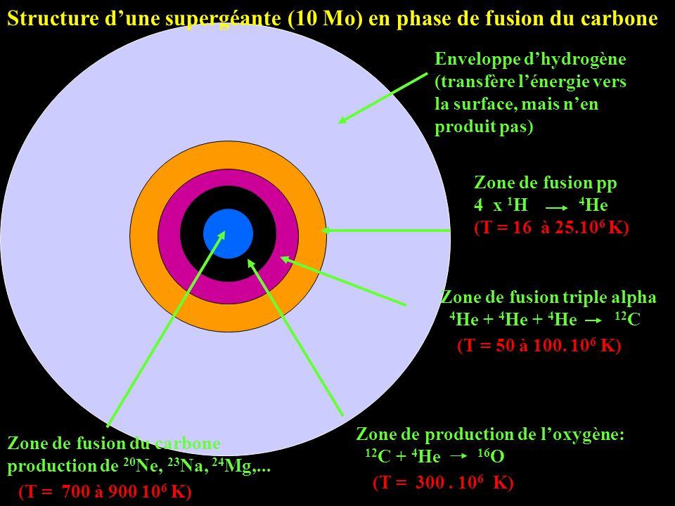 Zone de fusion triple alpha 4 He + 4 He + 4 He 12 C (T = 50 à 100. 10 6 K) Zone de fusion pp 4 x 1 H 4 He (T = 16 à 25.10 6 K) Enveloppe dhydrogène (t