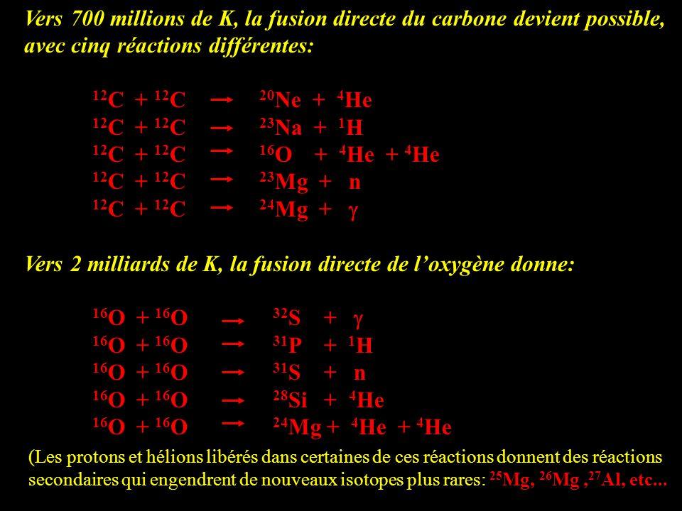 Vers 700 millions de K, la fusion directe du carbone devient possible, avec cinq réactions différentes: 12 C + 12 C 20 Ne + 4 He 12 C + 12 C 23 Na + 1