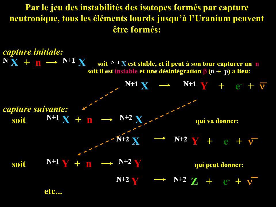 Par le jeu des instabilités des isotopes formés par capture neutronique, tous les éléments lourds jusquà lUranium peuvent être formés: capture initial