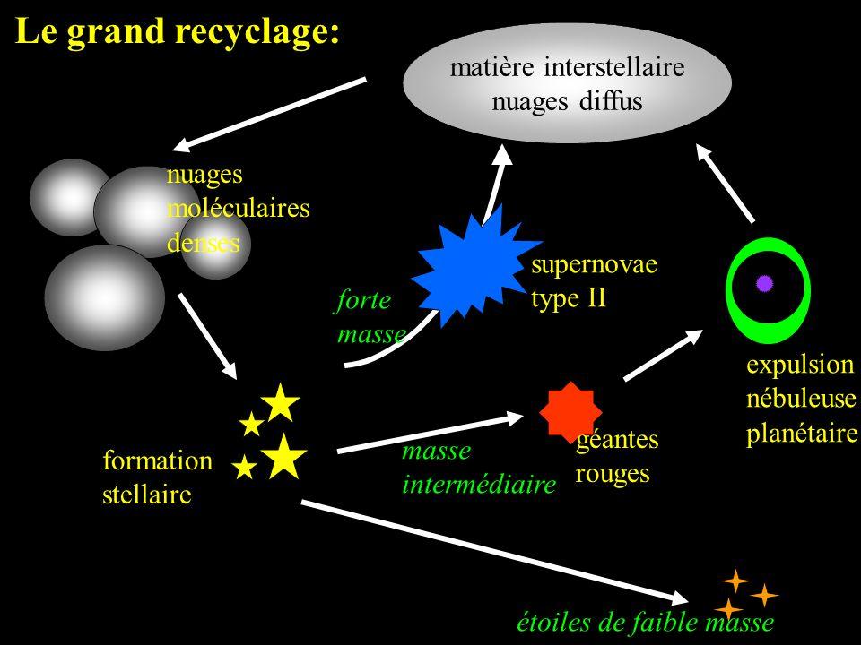 matière interstellaire nuages diffus nuages moléculaires denses formation stellaire expulsion nébuleuse planétaire étoiles de faible masse géantes rou