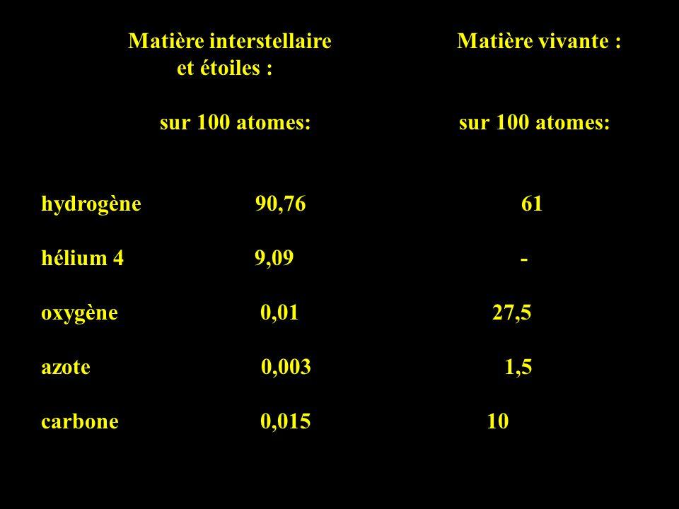 Matière interstellaire Matière vivante : et étoiles : sur 100 atomes: sur 100 atomes: hydrogène 90,76 61 hélium 4 9,09 - oxygène 0,01 27,5 azote 0,003