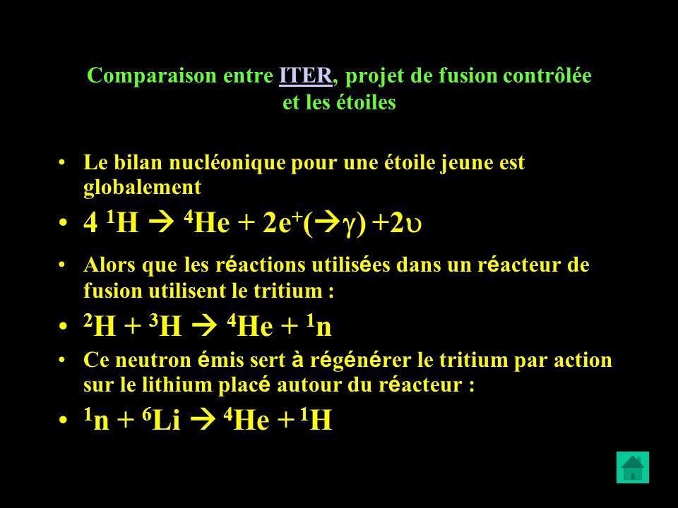 Comparaison entre ITER, projet de fusion contrôlée et les étoilesITER Le bilan nucléonique pour une étoile jeune est globalement 4 1 H 4 He + 2e + ( )