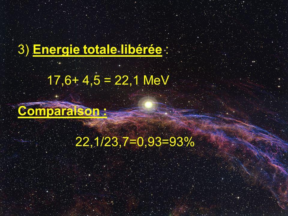 3) Energie totale libérée : 17,6+ 4,5 = 22,1 MeV Comparaison : 22,1/23,7=0,93=93%