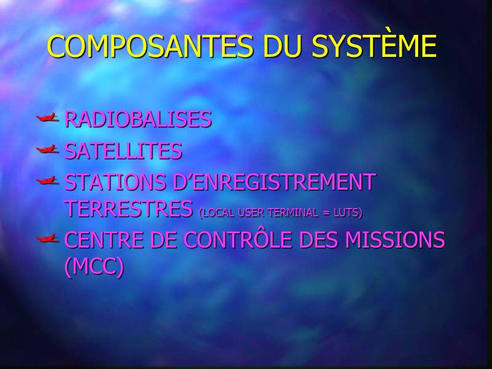 COMPOSANTES DU SYSTÈME RADIOBALISES RADIOBALISES SATELLITES SATELLITES STATIONS DENREGISTREMENT TERRESTRES (LOCAL USER TERMINAL = LUTS) STATIONS DENRE