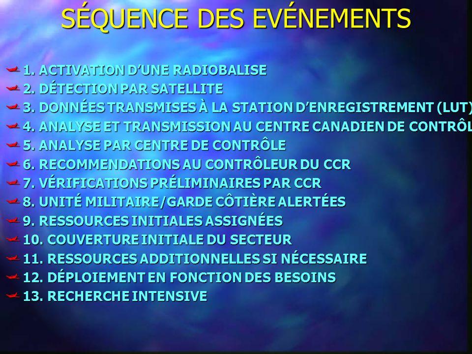 SÉQUENCE DES EVÉNEMENTS 1. ACTIVATION DUNE RADIOBALISE 1. ACTIVATION DUNE RADIOBALISE 2. DÉTECTION PAR SATELLITE 2. DÉTECTION PAR SATELLITE 3. DONNÉES