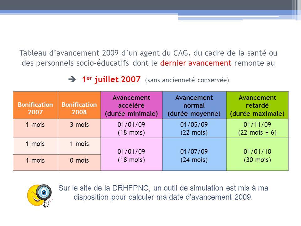 Tableau davancement 2009 dun agent du CAG, du cadre de la santé ou des personnels socio-éducatifs dont le dernier avancement remonte au 1 er juillet 2007 (sans ancienneté conservée) Bonification 2007 Bonification 2008 Avancement accéléré (durée minimale) Avancement normal (durée moyenne) Avancement retardé (durée maximale) 1 mois3 mois01/01/09 (18 mois) 01/05/09 (22 mois) 01/11/09 (22 mois + 6) 1 mois 01/01/09 (18 mois) 01/07/09 (24 mois) 01/01/10 (30 mois) 1 mois0 mois Sur le site de la DRHFPNC, un outil de simulation est mis à ma disposition pour calculer ma date davancement 2009.
