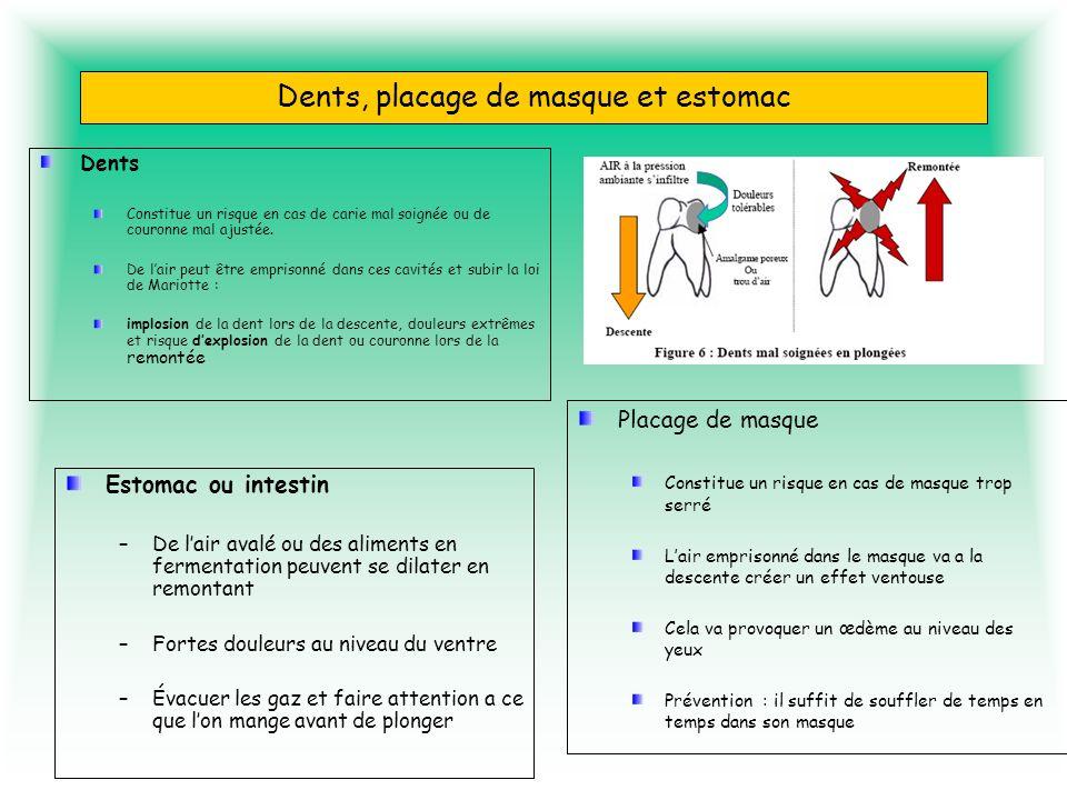 Dents, placage de masque et estomac Dents Constitue un risque en cas de carie mal soignée ou de couronne mal ajustée. De lair peut être emprisonné dan