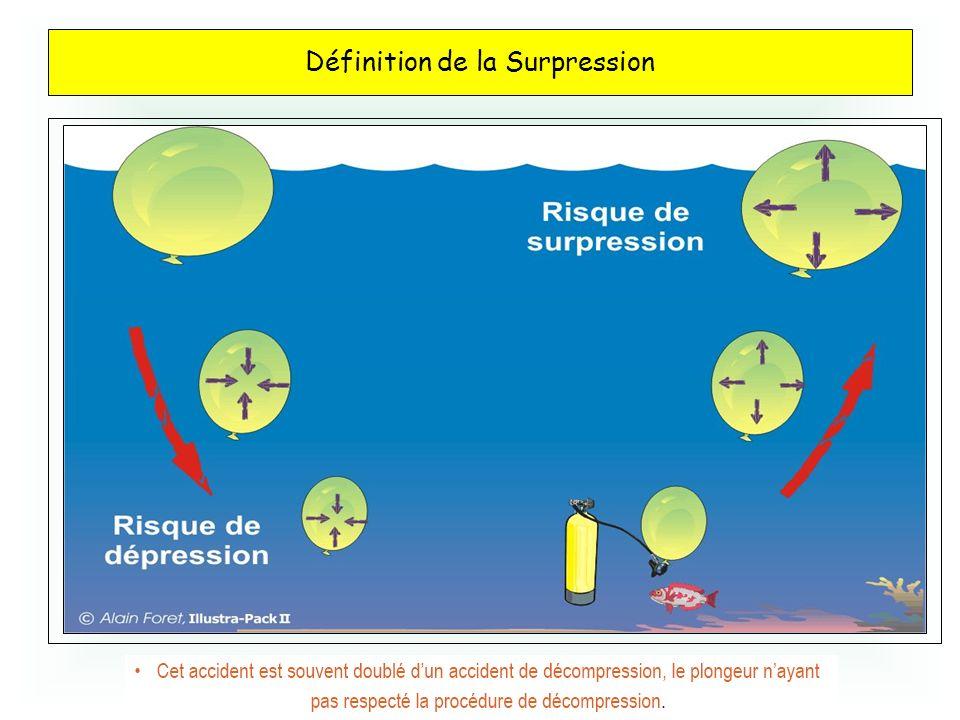 Définition de la Surpression Les barotraumatismes Utilisation des connaissances du cours de physique (Loi de Mariotte sur linfluence de la pression su