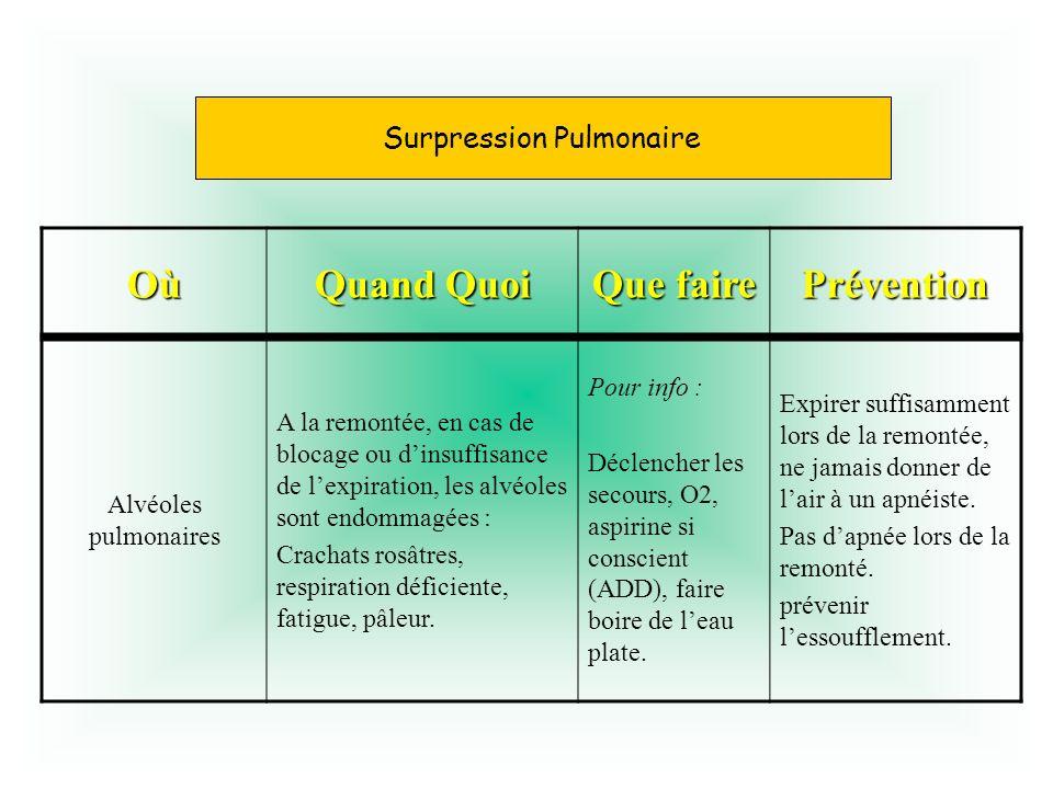 Surpression pulmonaire Où Quand Quoi Que faire Prévention Alvéoles pulmonaires A la remontée, en cas de blocage ou dinsuffisance de lexpiration, les a