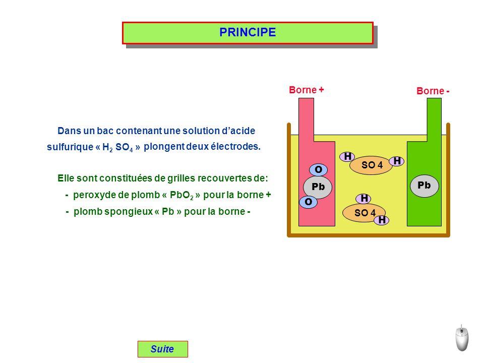 PRINCIPE Dans un bac contenant une solution dacide sulfurique « H 2 SO 4 » Elle sont constituées de grilles recouvertes de: - peroxyde de plomb « PbO 2 » pour la borne + - plomb spongieux « Pb » pour la borne - SO 4 H H H H Pb O O Borne + Borne - Suite plongent deux électrodes.