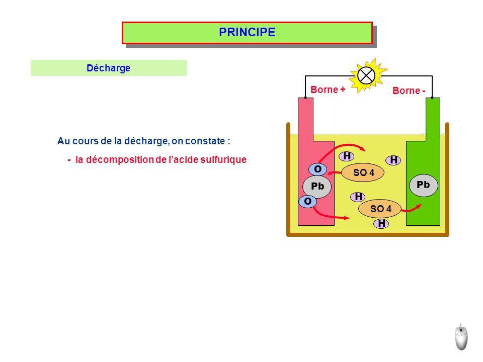 PRINCIPE Au cours de la décharge, on constate : SO 4 H H H H Pb O O Borne + Borne - Décharge - la décomposition de lacide sulfurique