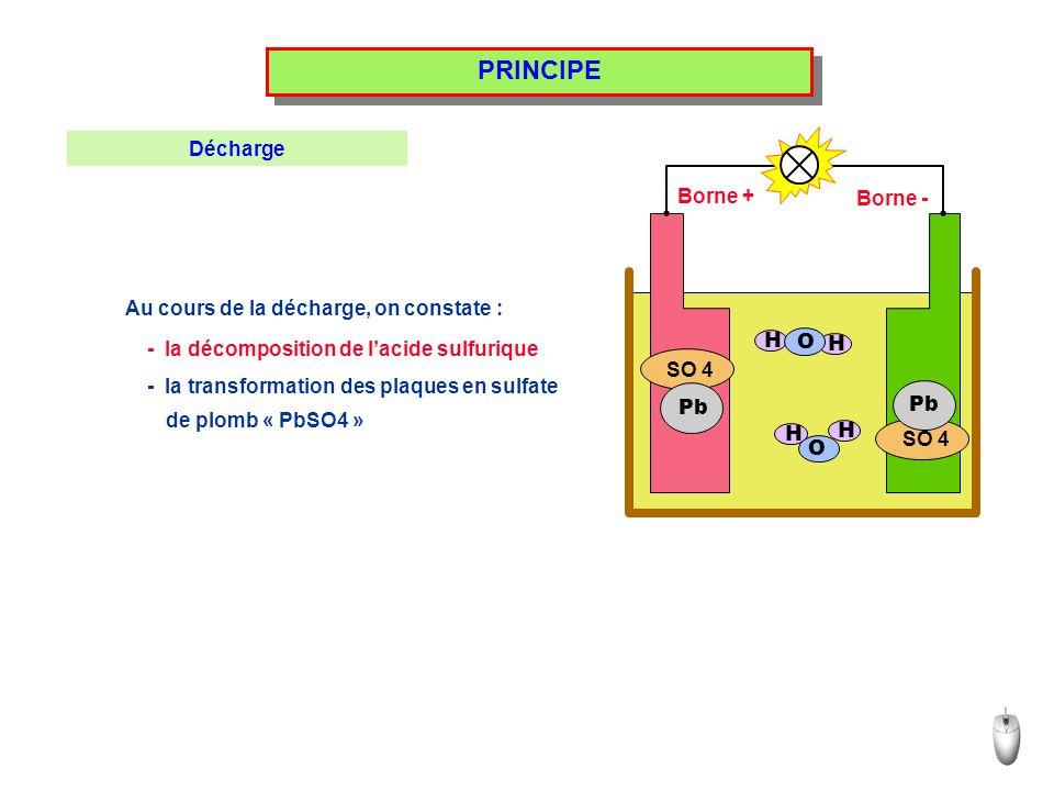 PRINCIPE Au cours de la décharge, on constate : SO 4 H H H H Pb O O Borne + Borne - Décharge - la décomposition de lacide sulfurique - la transformation des plaques en sulfate de plomb « PbSO4 »