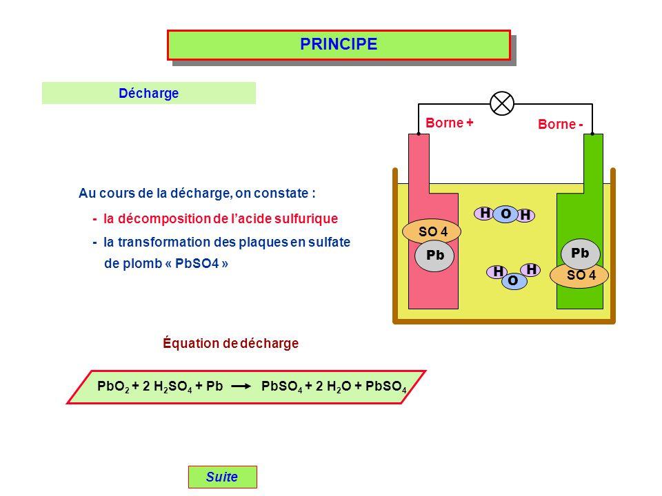 PRINCIPE Au cours de la décharge, on constate : SO 4 H H H H Pb O O Borne + Borne - Suite Décharge - la décomposition de lacide sulfurique - la transformation des plaques en sulfate de plomb « PbSO4 » Équation de décharge PbO 2 + 2 H 2 SO 4 + Pb PbSO 4 + 2 H 2 O + PbSO 4