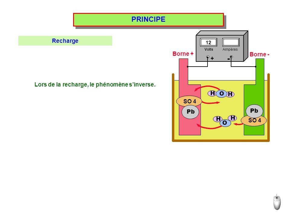 PRINCIPE Lors de la recharge, le phénomène sinverse. SO 4 H H H H Pb O O Borne + Borne - Recharge VoltsAmpères 12 + -