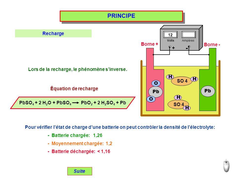 PRINCIPE Lors de la recharge, le phénomène sinverse. Suite Recharge Équation de recharge SO 4 H H H H Pb O O Borne + Borne - PbSO 4 + 2 H 2 O + PbSO 4