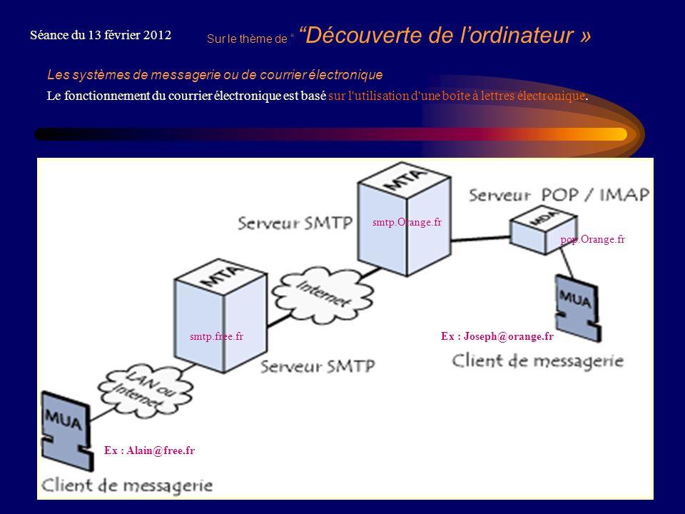 4 Sur le thème de Découverte de lordinateur » Séance du 13 février 2012 Les systèmes de messagerie ou de courrier électronique Le fonctionnement du co