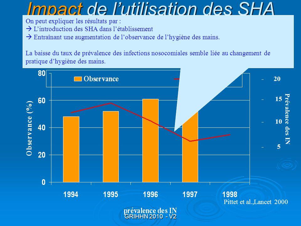 GRIHHN 2010 - V2 - 15 Pittet et al.,Lancet 2000 Impact Impact de lutilisation des SHA Impact Sur les taux dIN - 20 - 10 - 5 Prévalence des IN On peut