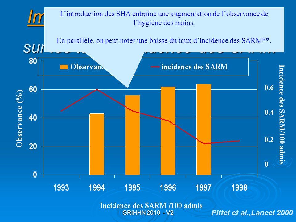 GRIHHN 2010 - V2 0.2 0.4 0.6 0 Incidence des SARM/100 admis Pittet et al.,Lancet 2000 ImpactImpact de lutilisation des SHA Impact sur les taux dincide