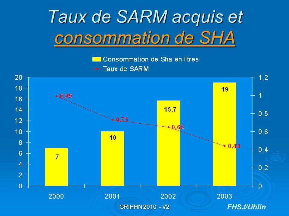 GRIHHN 2010 - V2 Taux de SARM acquis et consommation de SHA consommation de SHA consommation de SHA FHSJ/Uhlin