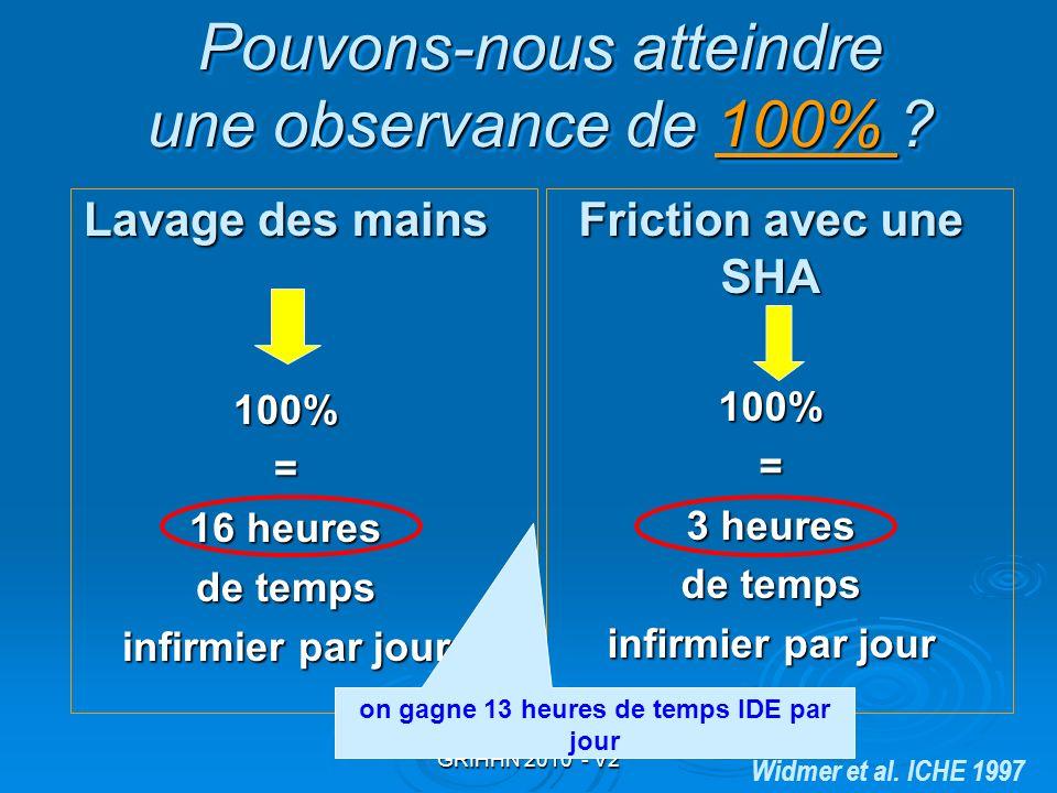 GRIHHN 2010 - V2 Pouvons-nous atteindre une observance de 100% ? 100% Pouvons-nous atteindre une observance de 100% ? 100% Lavage des mains 100%= 16 h