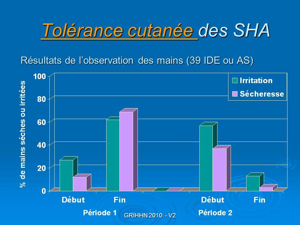 GRIHHN 2010 - V2 Tolérance cutanée Tolérance cutanée des SHA Tolérance cutanée Résultats de lobservation des mains (39 IDE ou AS) Période 1Période 2