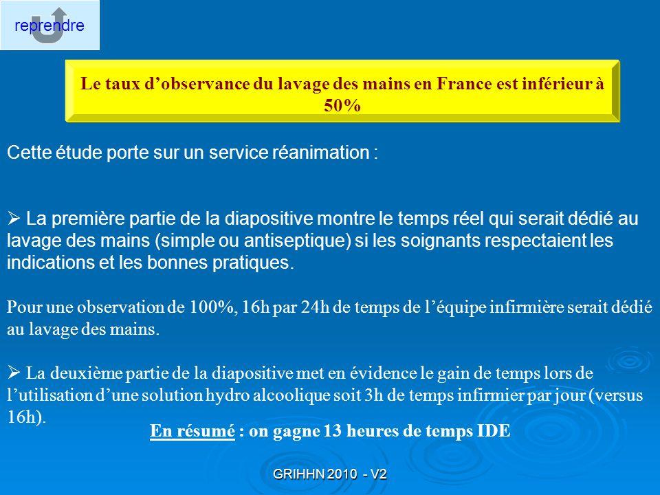GRIHHN 2010 - V2 Le taux dobservance du lavage des mains en France est inférieur à 50% Cette étude porte sur un service réanimation : La première part