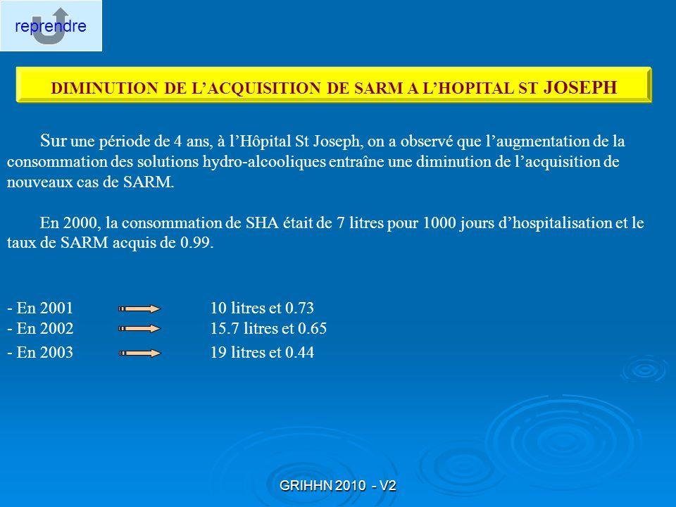 GRIHHN 2010 - V2 DIMINUTION DE LACQUISITION DE SARM A LHOPITAL ST JOSEPH Sur une période de 4 ans, à lHôpital St Joseph, on a observé que laugmentatio