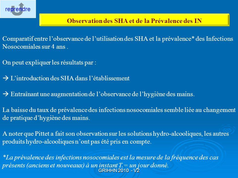 GRIHHN 2010 - V2 Observation des SHA et de la Prévalence des IN Comparatif entre lobservance de lutilisation des SHA et la prévalence* des Infections