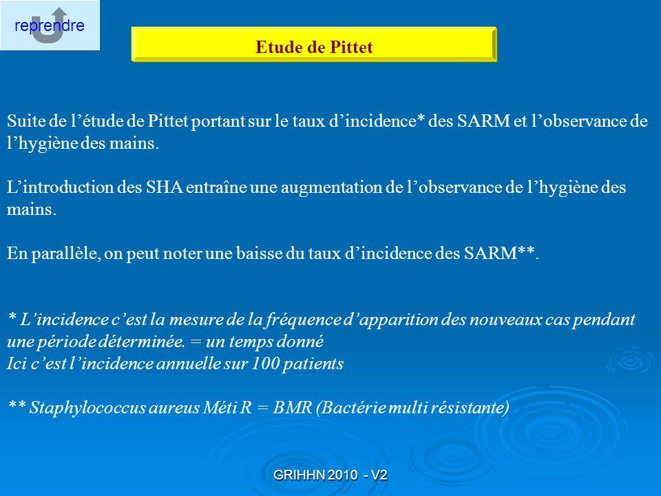 GRIHHN 2010 - V2 Etude de Pittet Suite de létude de Pittet portant sur le taux dincidence* des SARM et lobservance de lhygiène des mains. Lintroductio