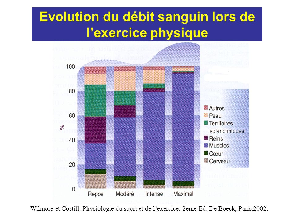 Evolution du débit sanguin lors de lexercice physique Wilmore et Costill, Physiologie du sport et de lexercice, 2eme Ed.