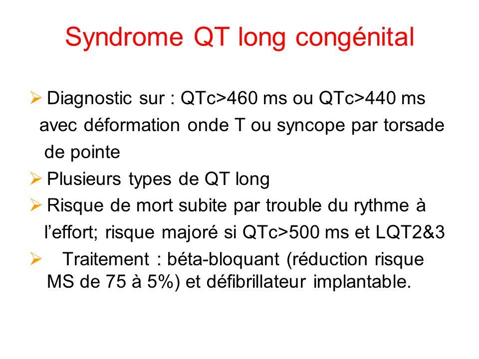 Syndrome QT long congénital Diagnostic sur : QTc>460 ms ou QTc>440 ms avec déformation onde T ou syncope par torsade de pointe Plusieurs types de QT long Risque de mort subite par trouble du rythme à leffort; risque majoré si QTc>500 ms et LQT2&3 Traitement : béta-bloquant (réduction risque MS de 75 à 5%) et défibrillateur implantable.