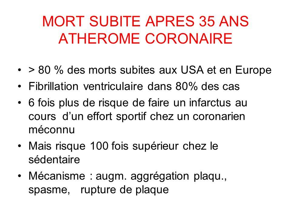 MORT SUBITE APRES 35 ANS ATHEROME CORONAIRE > 80 % des morts subites aux USA et en Europe Fibrillation ventriculaire dans 80% des cas 6 fois plus de risque de faire un infarctus au cours dun effort sportif chez un coronarien méconnu Mais risque 100 fois supérieur chez le sédentaire Mécanisme : augm.