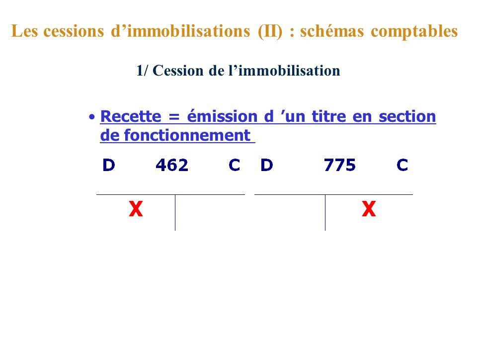 1/ Cession de limmobilisation Recette = émission d un titre en section de fonctionnement Les cessions dimmobilisations (II) : schémas comptables