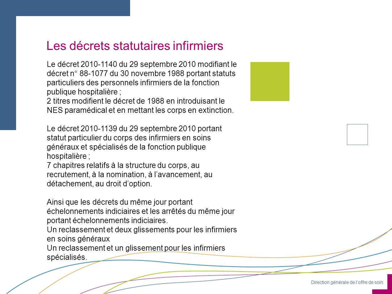 Direction générale de loffre de soin Le projet de circulaire (1) 0 Circulaire DGOS/RH4/2010/361 du 30 septembre 2010 relative - dune part, à la mise en œuvre de la nouvelle grille de catégorie A des personnels infirmiers de la fonction publique hospitalière suite à la reconnaissance de leurs diplômes au grade de licence ainsi que - dautre part, à la mise en œuvre du nouvel espace statutaire de catégorie B de la F.P.H.