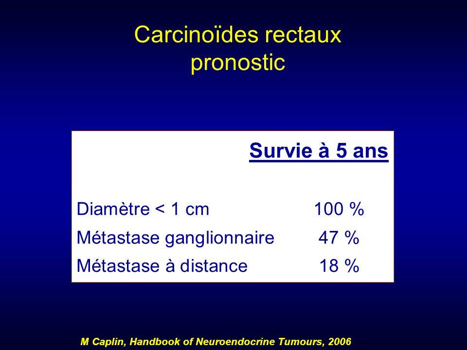 Carcinoïdes rectaux pronostic Survie à 5 ans Diamètre < 1 cm100 % Métastase ganglionnaire47 % Métastase à distance18 % M Caplin, Handbook of Neuroendo
