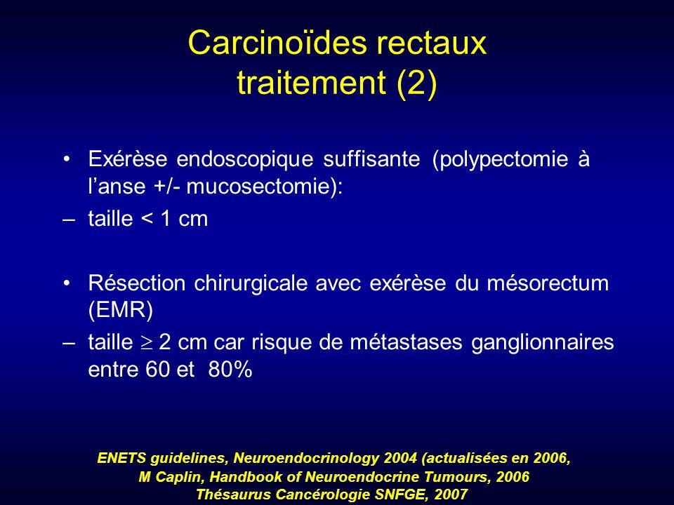 Carcinoïdes rectaux traitement (2) Exérèse endoscopique suffisante (polypectomie à lanse +/- mucosectomie): –taille < 1 cm Résection chirurgicale avec