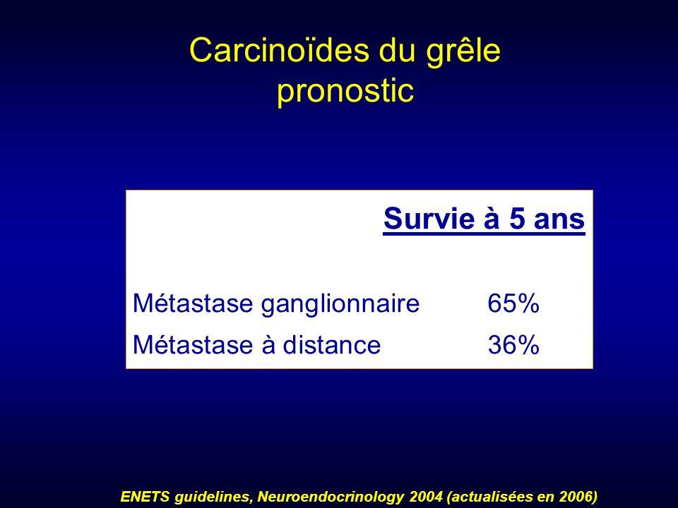 Carcinoïdes du grêle pronostic Survie à 5 ans Métastase ganglionnaire65% Métastase à distance36% ENETS guidelines, Neuroendocrinology 2004 (actualisée