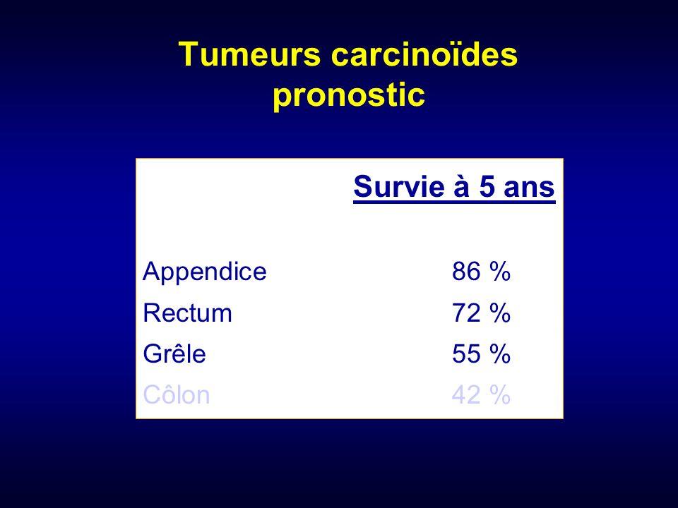 Tumeurs carcinoïdes pronostic Survie à 5 ans Appendice86 % Rectum72 % Grêle55 % Côlon42 %