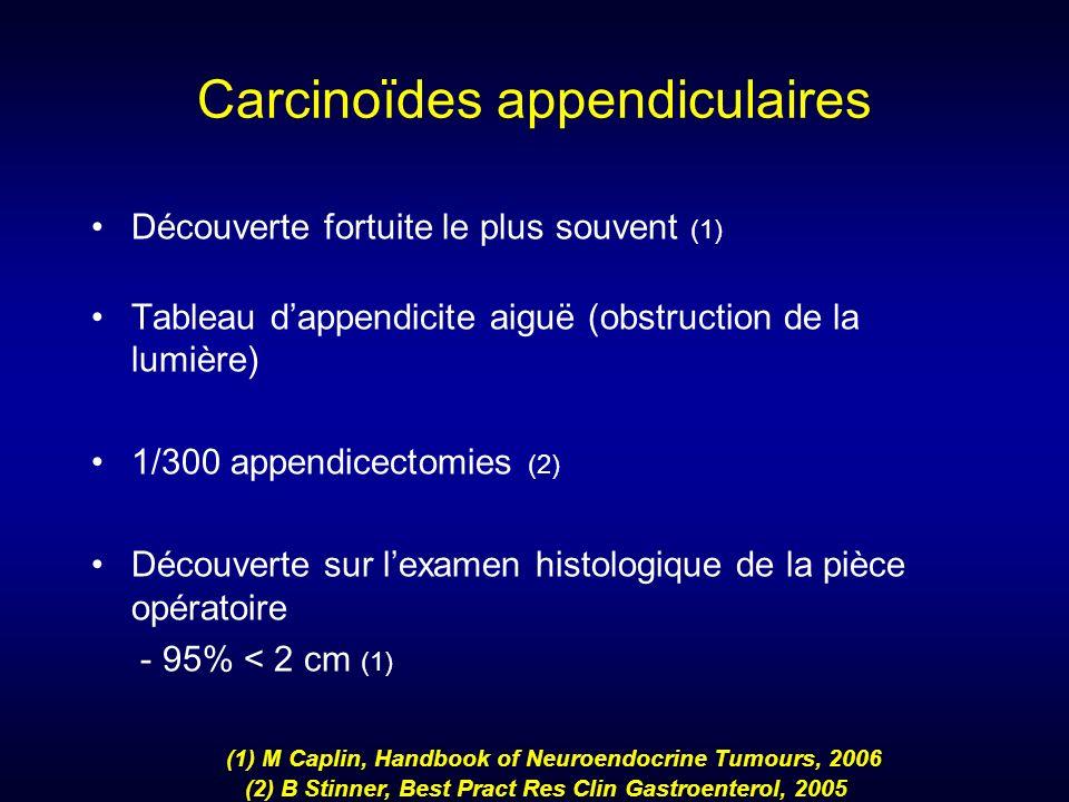 Carcinoïdes appendiculaires Découverte fortuite le plus souvent (1) Tableau dappendicite aiguë (obstruction de la lumière) 1/300 appendicectomies (2)