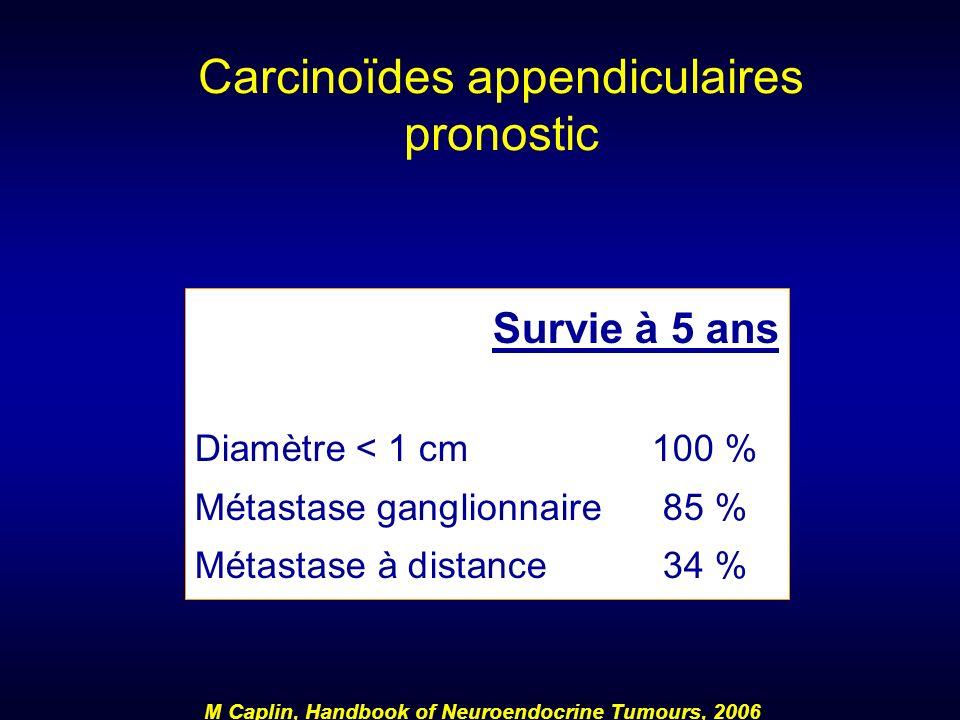 Carcinoïdes appendiculaires pronostic Survie à 5 ans Diamètre < 1 cm100 % Métastase ganglionnaire85 % Métastase à distance34 % M Caplin, Handbook of N